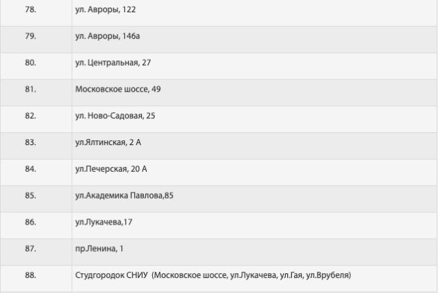 Список Октябрьского района